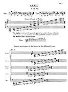 Musical Clefs Copperplate engraving From the Encyclopaedia Londinensis or, Universal dictionary of arts, sciences, and literature; Volume XVI;  Edited by Wilkes, John. Published in London in 1819