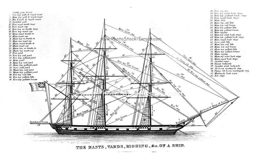 """The names describing the masts, sails, yards, Rigging etc of a sail ship from """"Rudimentary Treatise on Masting, Mastmaking and Rigging of Ships"""" published in 1861"""