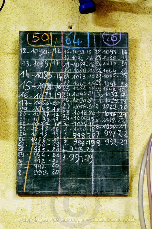 A chalk board to keep track of data in the fermentation tanks, probably the must weight and the temperature. Domaine la Monardiere Monardière, Vacqueyras, Vaucluse, Provence, France, Europe