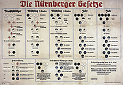 Chart from Nazi Germany explaining the Nuremberg Laws of 1935.